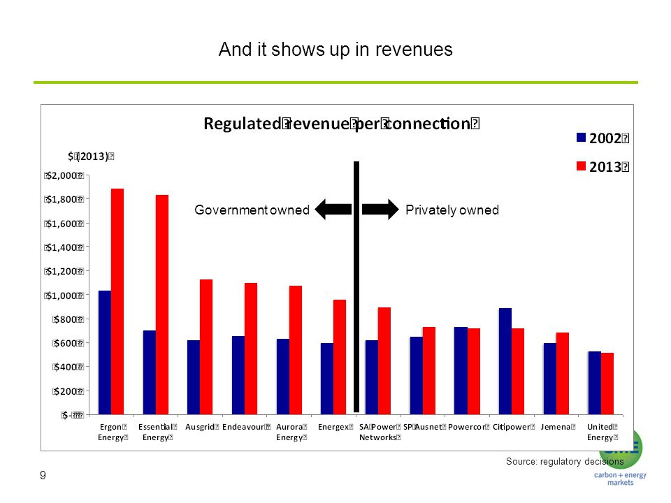 And it shows up in revenues 9 Privately ownedGovernment owned Source: regulatory decisions