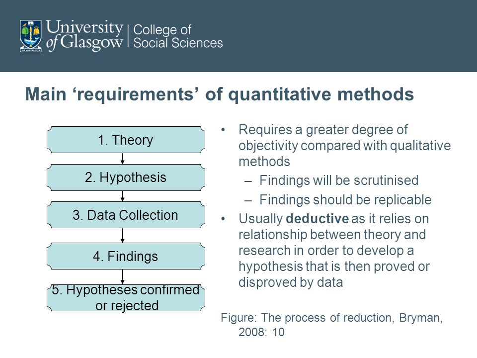Main 'requirements' of quantitative methods Requires a greater degree of objectivity compared with qualitative methods –Findings will be scrutinised –Findings should be replicable Usually deductive as it relies on relationship between theory and research in order to develop a hypothesis that is then proved or disproved by data Figure: The process of reduction, Bryman, 2008: 10 1.