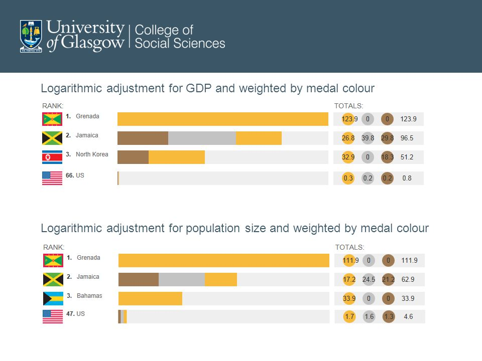 Logarithmic adjustment for GDP and weighted by medal colour Logarithmic adjustment for population size and weighted by medal colour