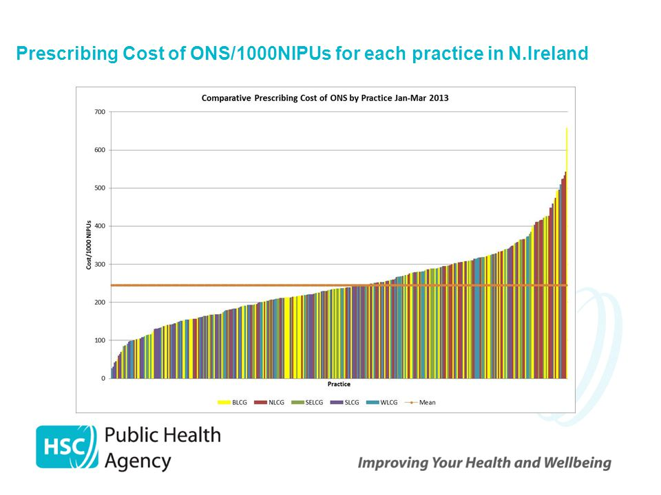 Prescribing Cost of ONS/1000NIPUs for each practice in N.Ireland