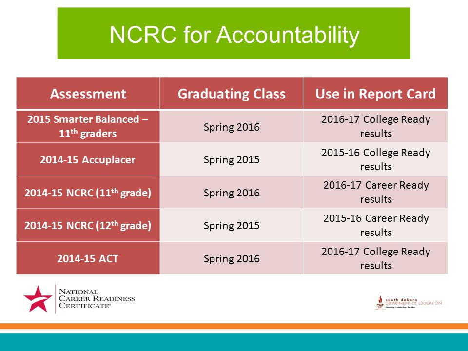 NCRC for Accountability AssessmentGraduating ClassUse in Report Card 2015 Smarter Balanced – 11 th graders Spring 2016 2016-17 College Ready results 2014-15 AccuplacerSpring 2015 2015-16 College Ready results 2014-15 NCRC (11 th grade)Spring 2016 2016-17 Career Ready results 2014-15 NCRC (12 th grade)Spring 2015 2015-16 Career Ready results 2014-15 ACTSpring 2016 2016-17 College Ready results