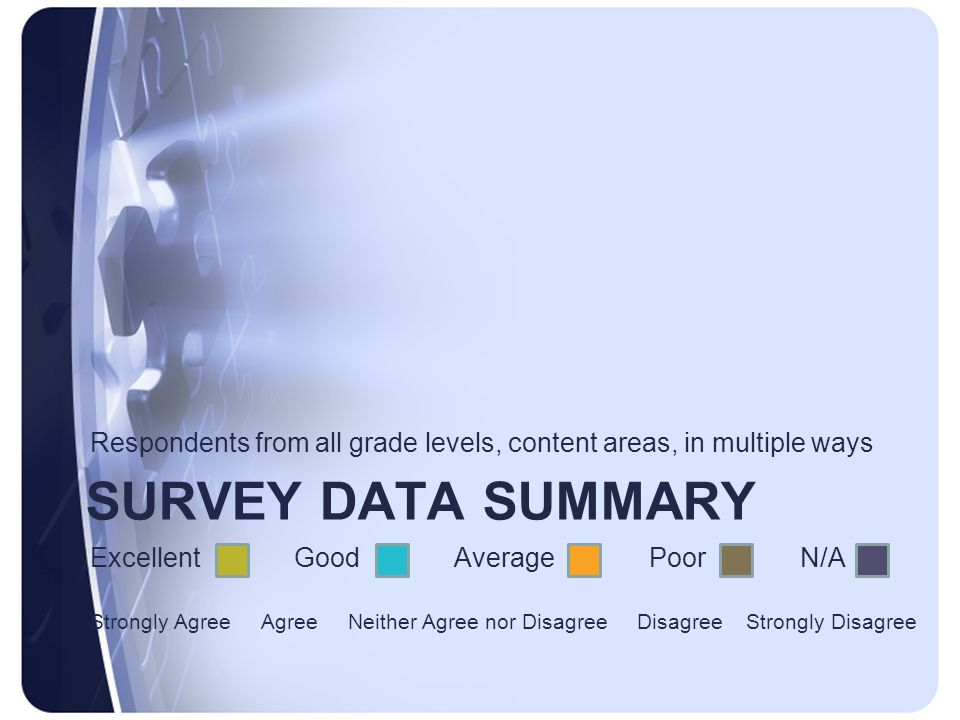 SURVEY DATA SUMMARY Respondents from all grade levels, content areas, in multiple ways Excellent Good Average Poor N/A Strongly Agree Agree Neither Agree nor Disagree Disagree Strongly Disagree