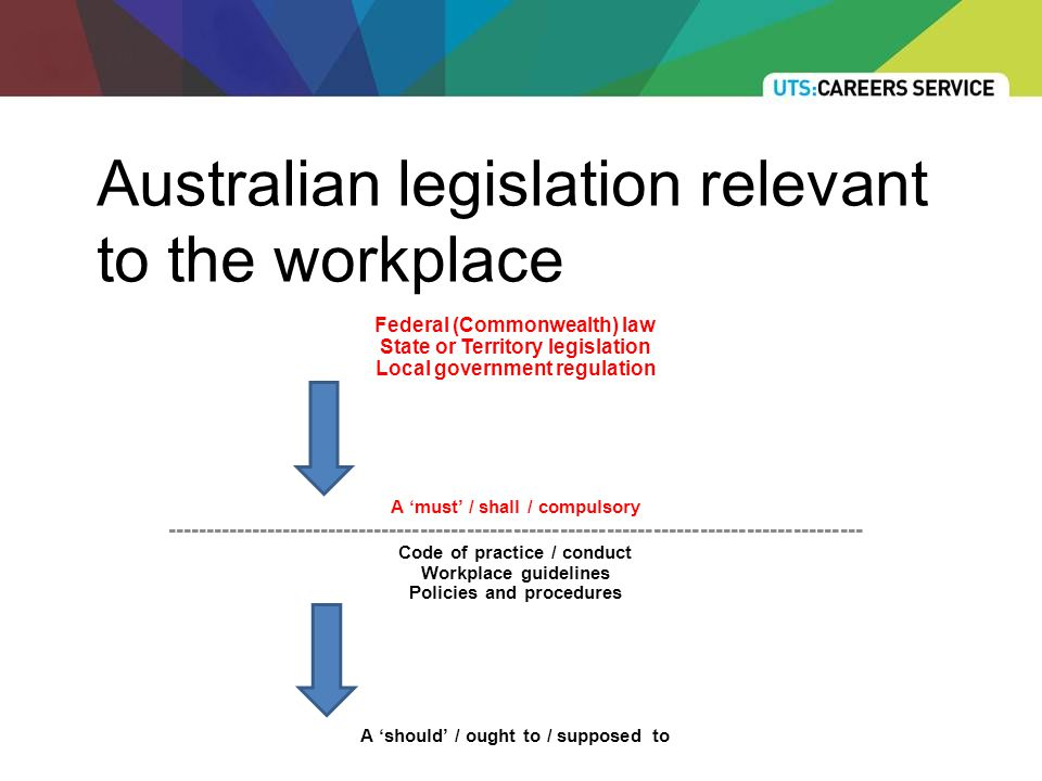 Australian legislation relevant to the workplace Federal (Commonwealth) law State or Territory legislation Local government regulation A 'must' / shall / compulsory ------------------------------------------------------------------------------------------ Code of practice / conduct Workplace guidelines Policies and procedures A 'should' / ought to / supposed to