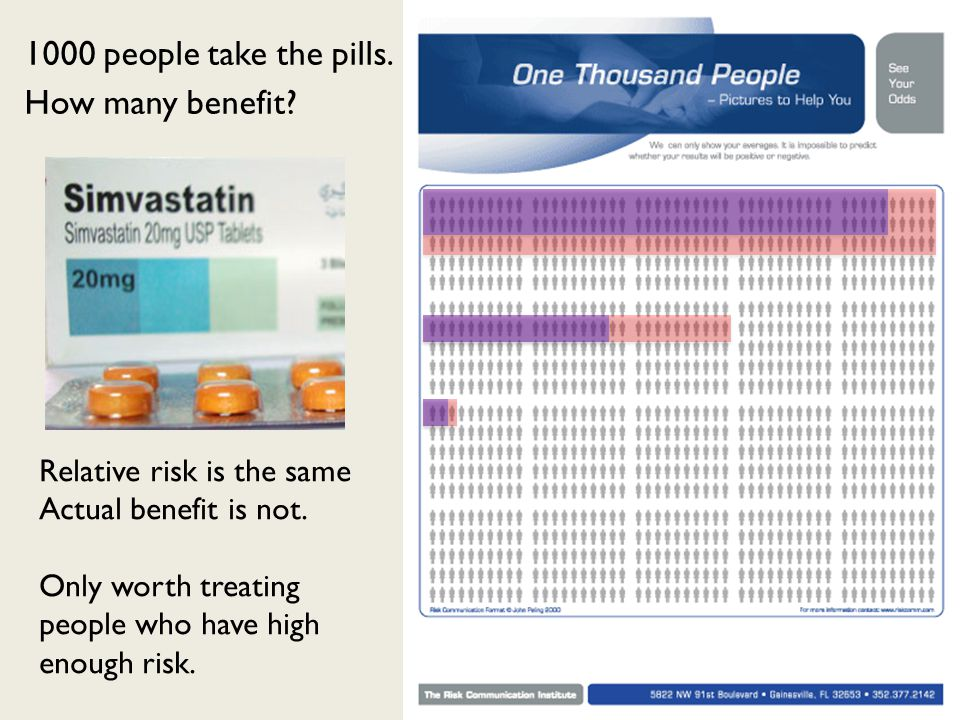 Relative risk is the same Actual benefit is not.
