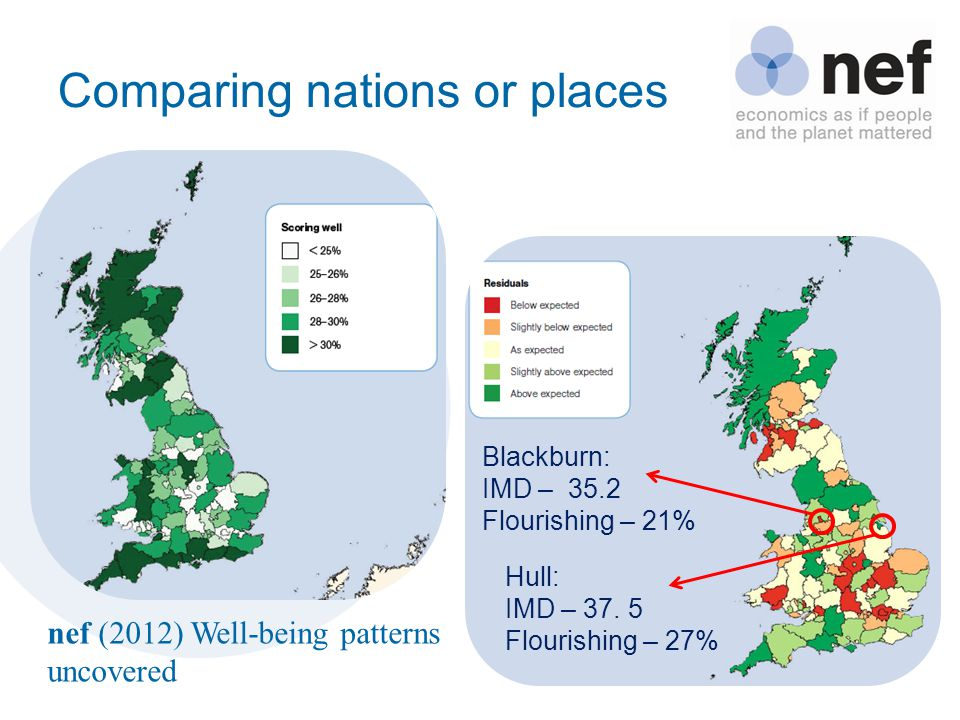 Comparing nations or places nef (2012) Well-being patterns uncovered Blackburn: IMD – 35.2 Flourishing – 21% Hull: IMD – 37.