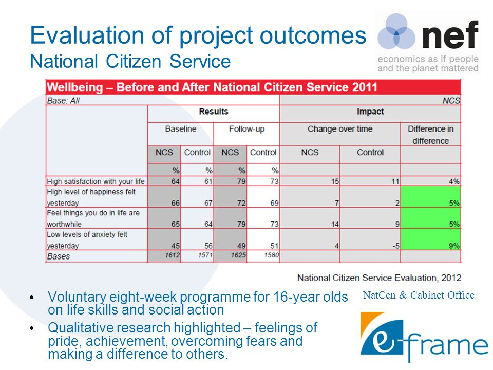 Evaluation of project outcomes National Citizen Service Voluntary eight-week programme for 16-year olds on life skills and social action Qualitative research highlighted – feelings of pride, achievement, overcoming fears and making a difference to others.