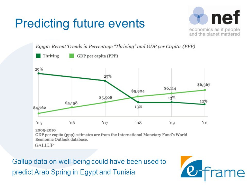 Predicting future events Gallup data on well-being could have been used to predict Arab Spring in Egypt and Tunisia