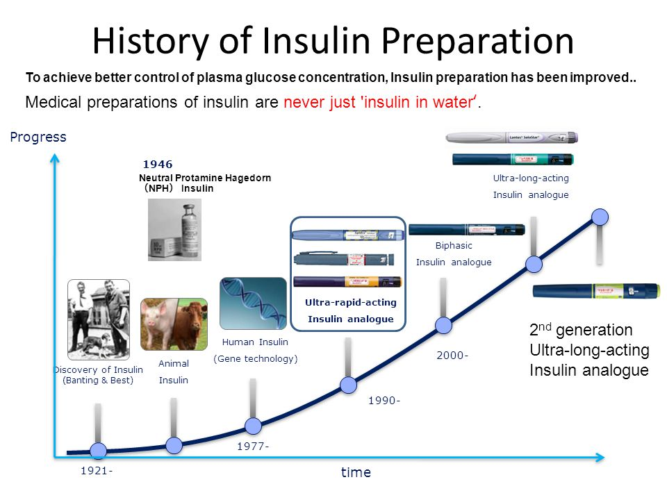 Progress Animal Insulin Human Insulin (Gene technology) Ultra-rapid-acting Insulin analogue Ultra-long-acting Insulin analogue Discovery of Insulin (Banting & Best) time 1921- 1977- Biphasic Insulin analogue 1990- 2000- History of Insulin Preparation To achieve better control of plasma glucose concentration, Insulin preparation has been improved..
