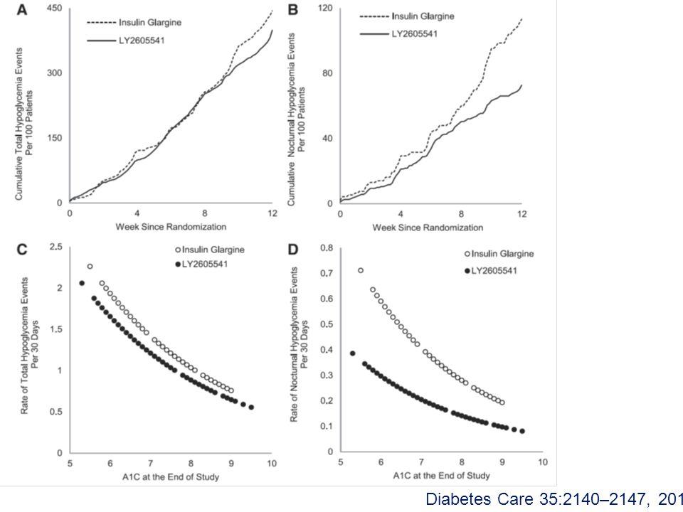 Diabetes Care 35:2140–2147, 2012