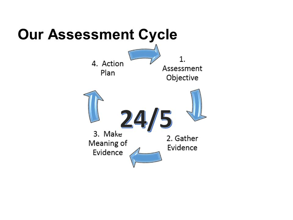 Our Assessment Cycle