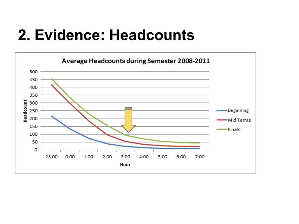 2. Evidence: Headcounts
