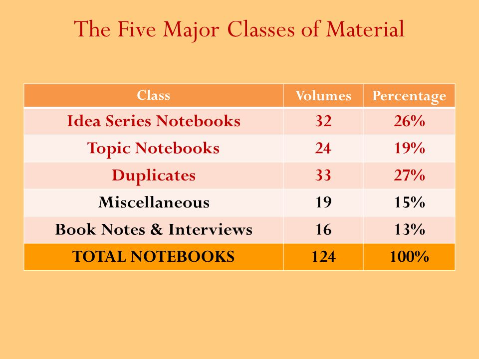 ClassVolumesPercentage Idea Series Notebooks3226% Topic Notebooks2419% Duplicates3327% Miscellaneous1915% Book Notes & Interviews1613% TOTAL NOTEBOOKS124100% The Five Major Classes of Material