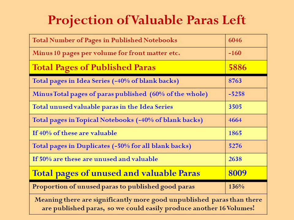Projection of Valuable Paras Left Total Number of Pages in Published Notebooks6046 Minus 10 pages per volume for front matter etc.-160 Total Pages of Published Paras5886 Total pages in Idea Series (-40% of blank backs)8763 Minus Total pages of paras published (60% of the whole)-5258 Total unused valuable paras in the Idea Series3505 Total pages in Topical Notebooks (-40% of blank backs)4664 If 40% of these are valuable1865 Total pages in Duplicates (-50% for all blank backs)5276 If 50% are these are unused and valuable2638 Total pages of unused and valuable Paras8009 Proportion of unused paras to published good paras136% Meaning there are significantly more good unpublished paras than there are published paras, so we could easily produce another 16 Volumes!