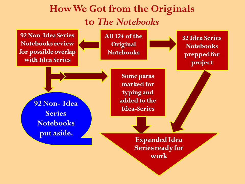 What is meant by publishing/making material available.