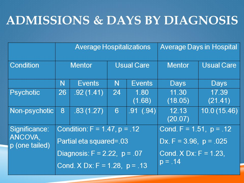 Average HospitalizationsAverage Days in Hospital ConditionMentorUsual CareMentorUsual Care NEventsN Days Psychotic26.92 (1.41)241.80 (1.68) 11.30 (18.