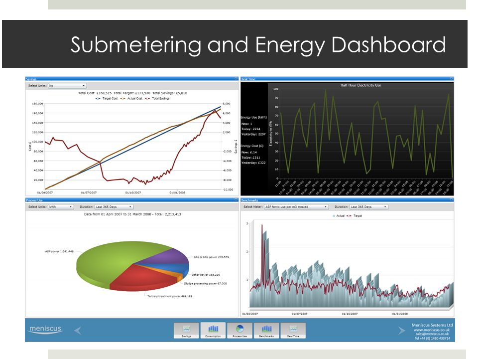 Submetering and Energy Dashboard