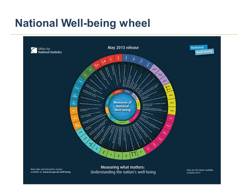 National Well-being wheel