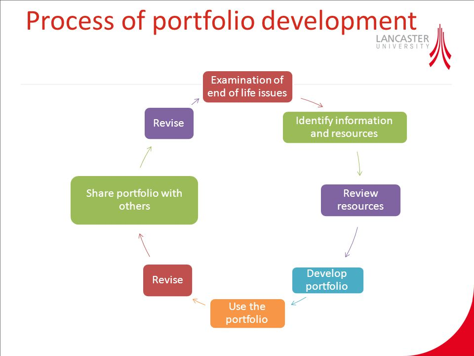 Process of portfolio development Examination of end of life issues Identify information and resources Review resources Develop portfolio Use the portfolio Revise Share portfolio with others Revise