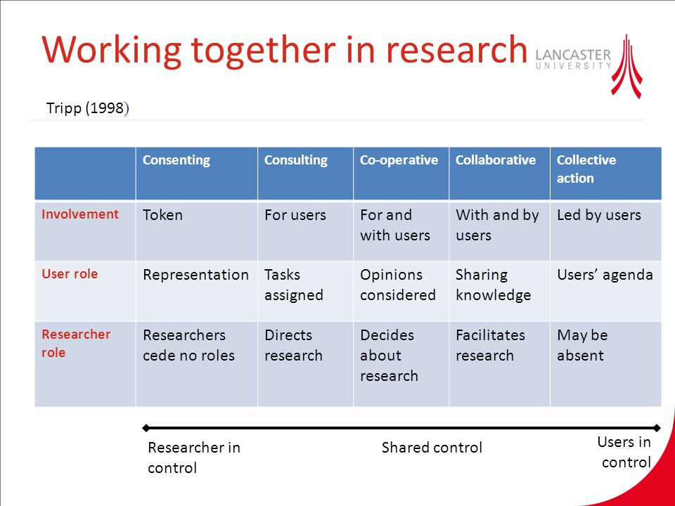 Working together in research ConsentingConsultingCo-operativeCollaborativeCollective action Involvement TokenFor usersFor and with users With and by u