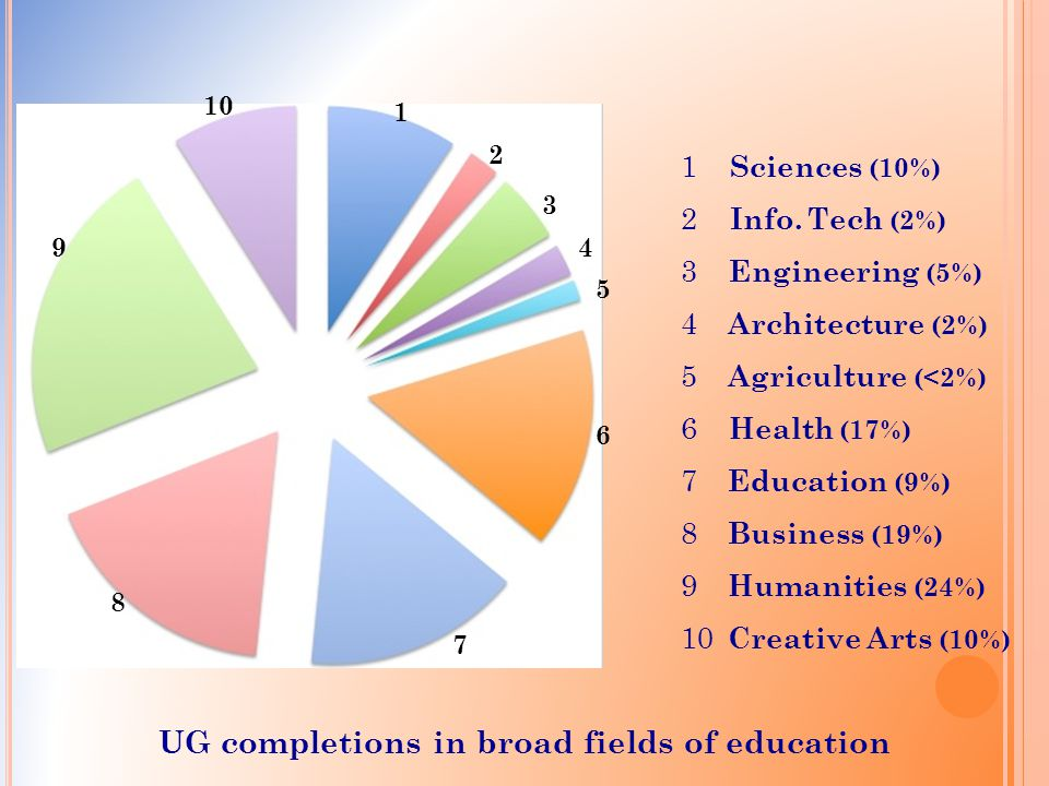 UG completions in broad fields of education 1 2 3 4 5 6 7 8 9 10 1 Sciences (10%) 2 Info.