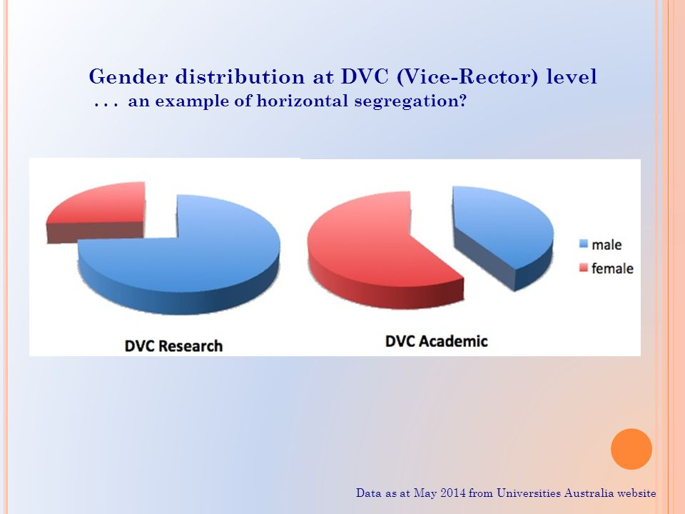 Gender distribution at DVC (Vice-Rector) level... an example of horizontal segregation? Data as at May 2014 from Universities Australia website