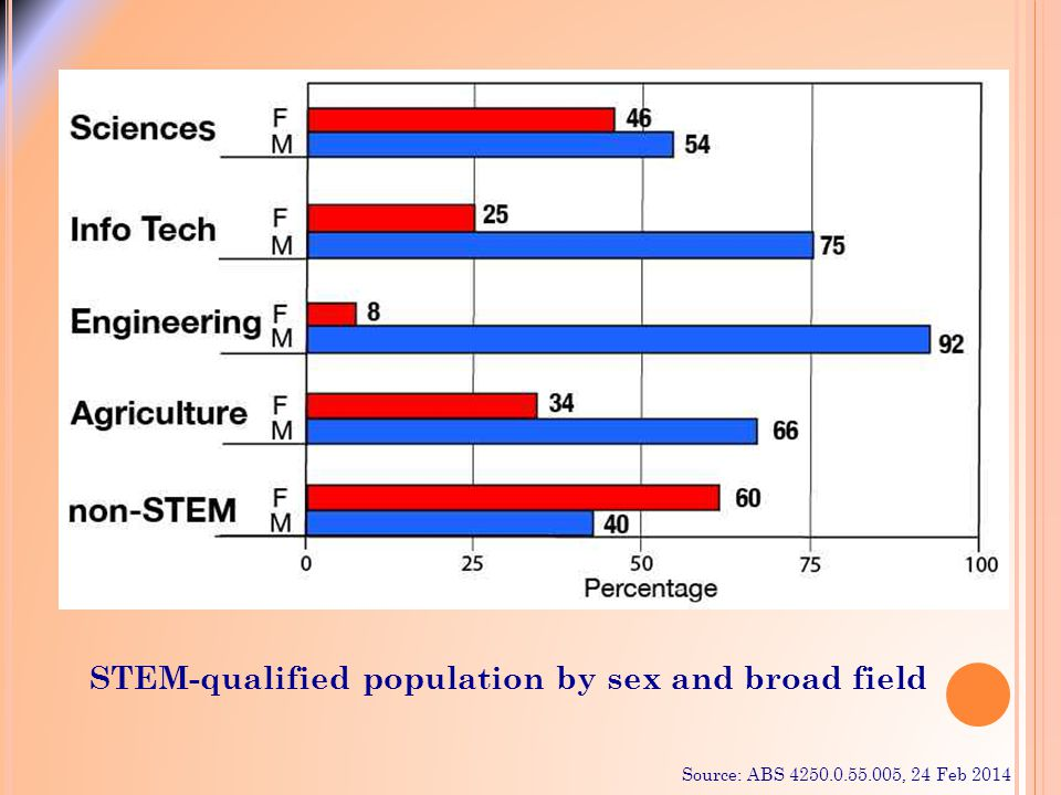 STEM-qualified population by sex and broad field Source: ABS 4250.0.55.005, 24 Feb 2014