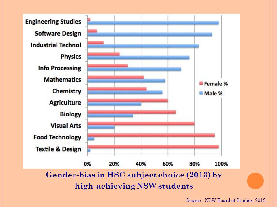 Gender-bias in HSC subject choice (2013) by high-achieving NSW students Source: NSW Board of Studies, 2013