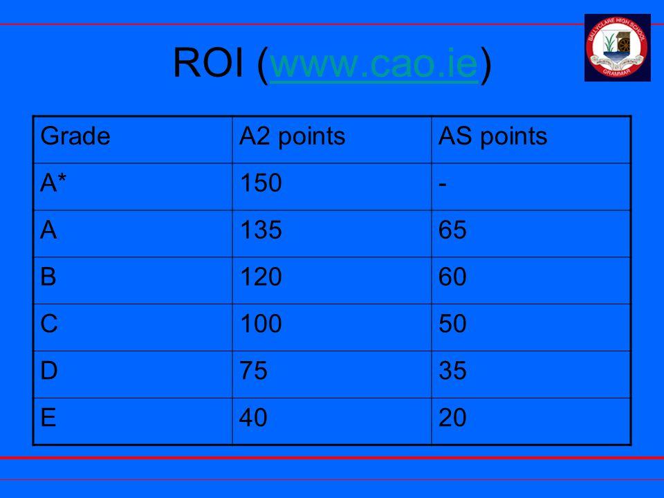 ROI (www.cao.ie)www.cao.ie GradeA2 pointsAS points A*150- A13565 B12060 C10050 D7535 E4020