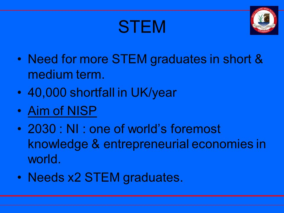 STEM Need for more STEM graduates in short & medium term. 40,000 shortfall in UK/year Aim of NISP 2030 : NI : one of world's foremost knowledge & entr