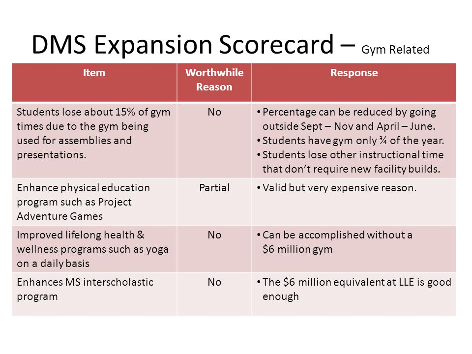 DMS Expansion Scorecard – Gym Related ItemWorthwhile Reason Response Students lose about 15% of gym times due to the gym being used for assemblies and presentations.