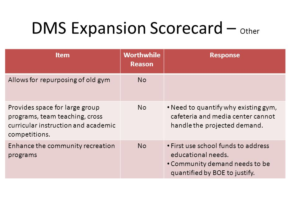DMS Expansion Scorecard – Other ItemWorthwhile Reason Response Allows for repurposing of old gymNo Provides space for large group programs, team teaching, cross curricular instruction and academic competitions.