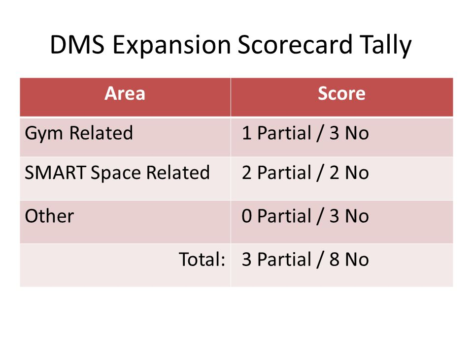 DMS Expansion Scorecard Tally AreaScore Gym Related1 Partial / 3 No SMART Space Related2 Partial / 2 No Other0 Partial / 3 No Total:3 Partial / 8 No