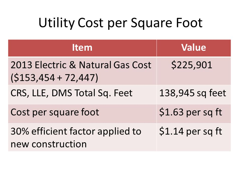 Utility Cost per Square Foot ItemValue 2013 Electric & Natural Gas Cost ($153,454 + 72,447) $225,901 CRS, LLE, DMS Total Sq.