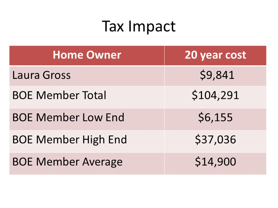 Tax Impact Home Owner20 year cost Laura Gross$9,841 BOE Member Total$104,291 BOE Member Low End$6,155 BOE Member High End$37,036 BOE Member Average$14,900