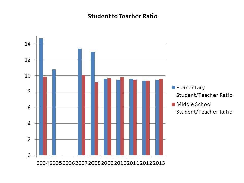 Student to Teacher Ratio