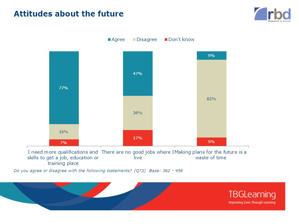 Attitudes about the future Do you agree or disagree with the following statements.