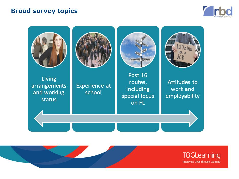 Broad survey topics Living arrangements and working status Experience at school Post 16 routes, including special focus on FL Attitudes to work and employability