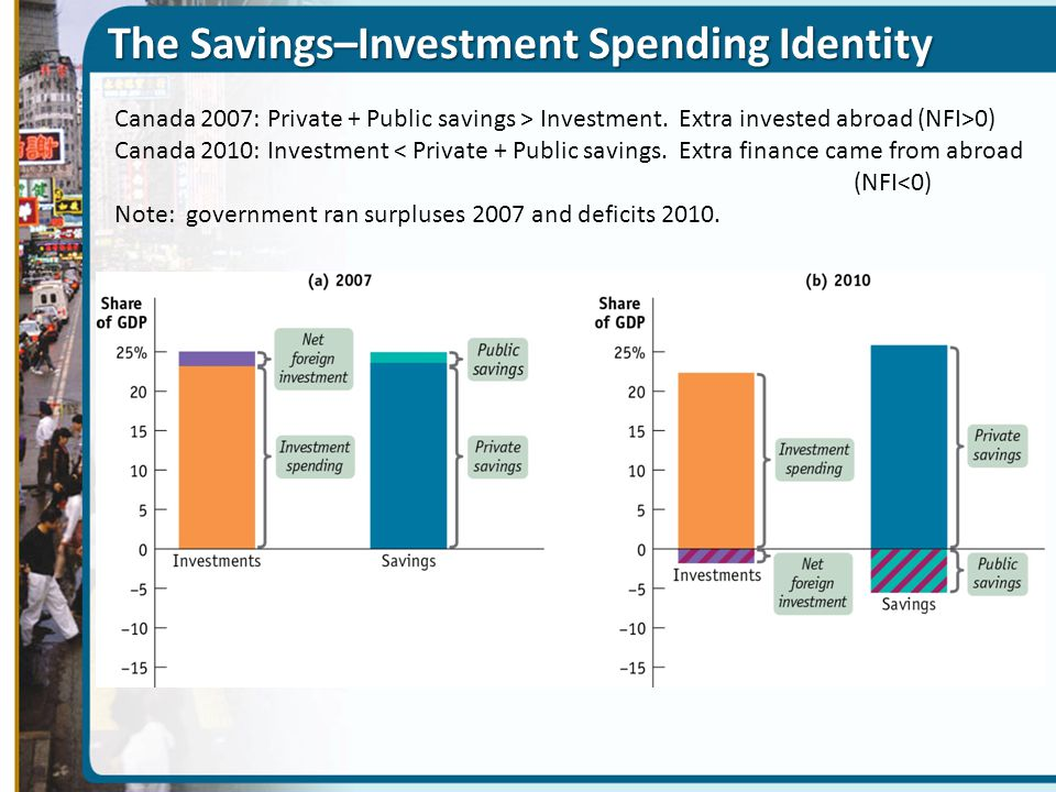 The Savings–Investment Spending Identity Canada 2007: Private + Public savings > Investment. Extra invested abroad (NFI>0) Canada 2010: Investment < P
