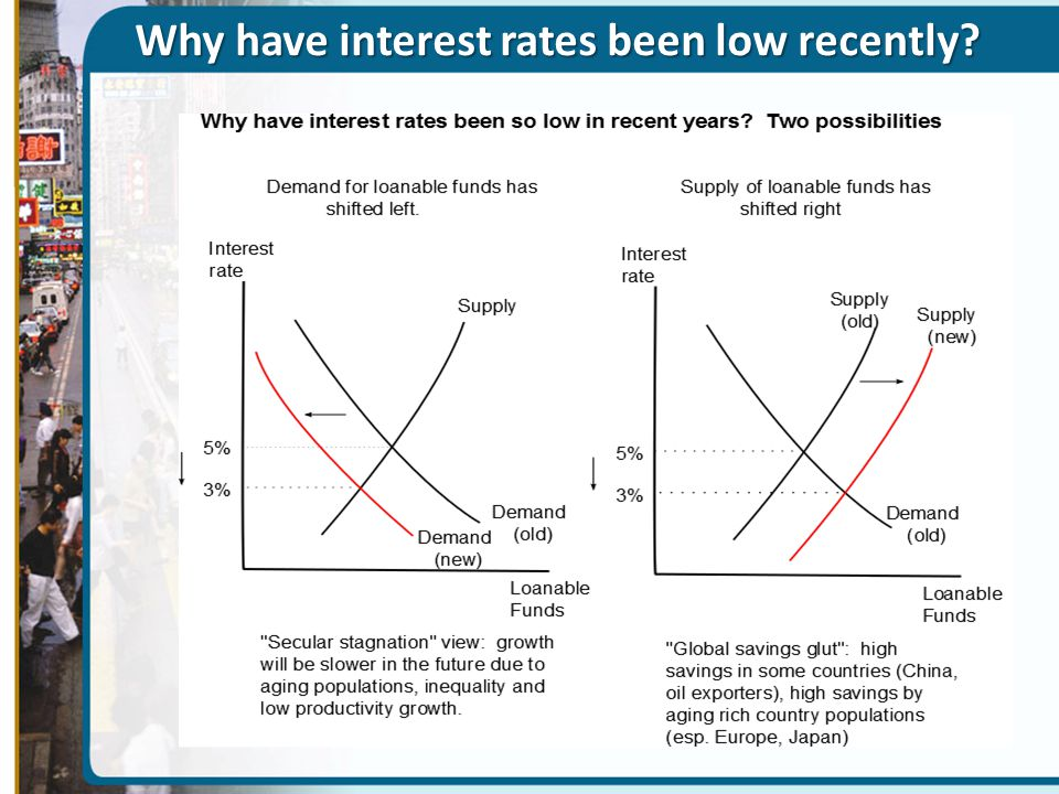 Why have interest rates been low recently?