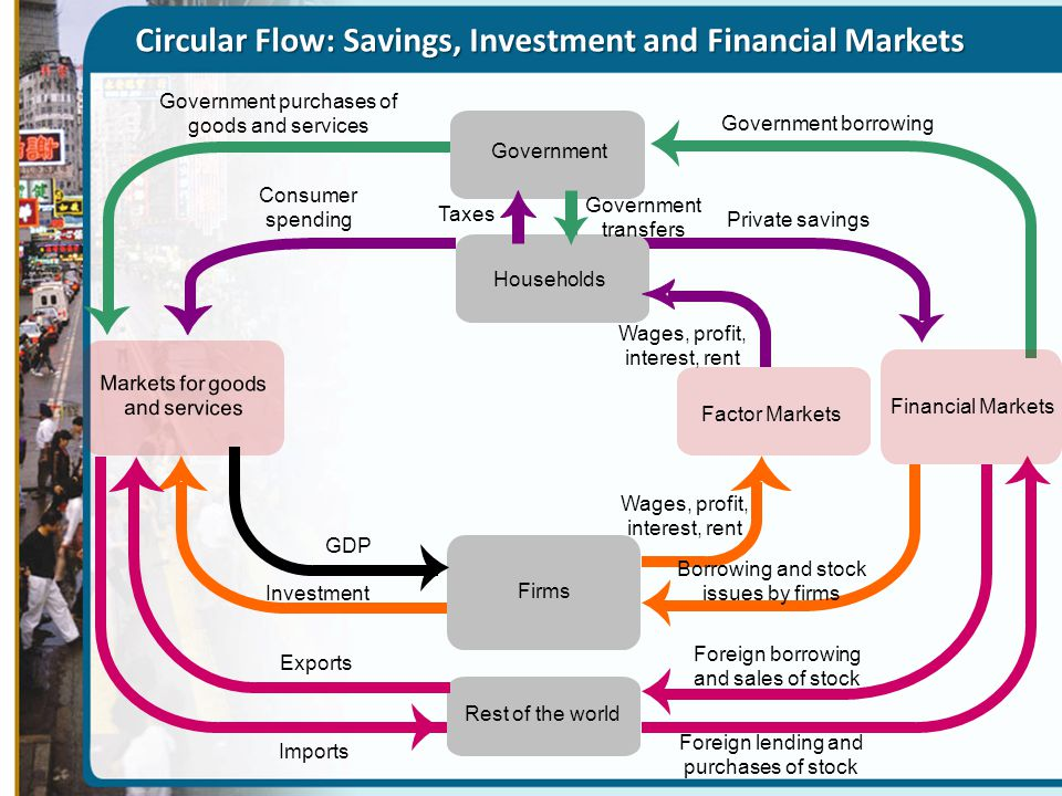 Circular Flow: Savings, Investment and Financial Markets Government Firms Markets for goods and services Financial Markets Households Factor Markets R