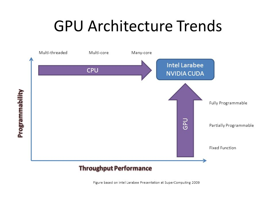 GPU Architecture Trends CPU GPU Figure based on Intel Larabee Presentation at SuperComputing 2009 Fixed Function Fully Programmable Partially Programm