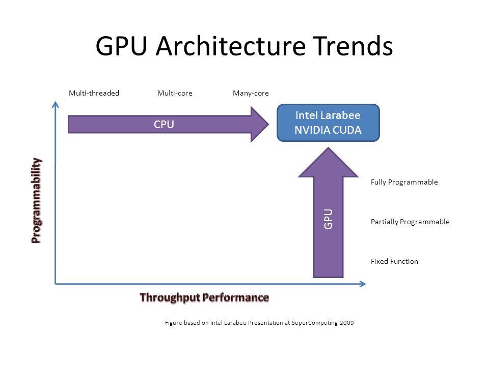 GPU Architecture Trends CPU GPU Figure based on Intel Larabee Presentation at SuperComputing 2009 Fixed Function Fully Programmable Partially Programmable Multi-threadedMulti-coreMany-core Intel Larabee NVIDIA CUDA