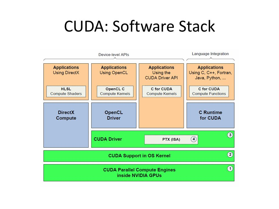 CUDA: Software Stack