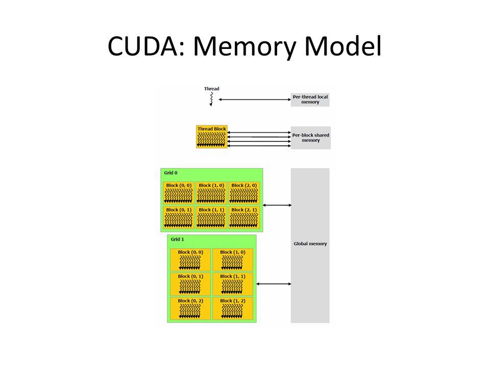 CUDA: Memory Model