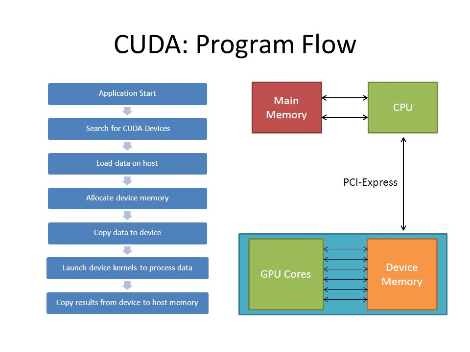 CUDA: Program Flow Application Start Search for CUDA DevicesLoad data on hostAllocate device memoryCopy data to deviceLaunch device kernels to process dataCopy results from device to host memory CPU Main Memory Device Memory GPU Cores PCI-Express