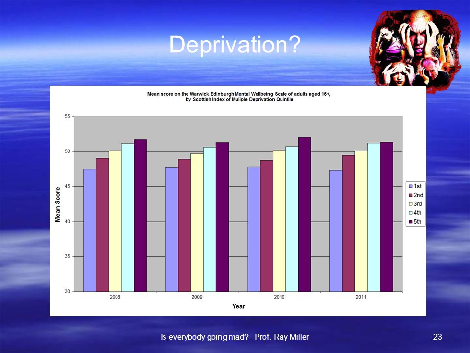 Deprivation Is everybody going mad - Prof. Ray Miller23