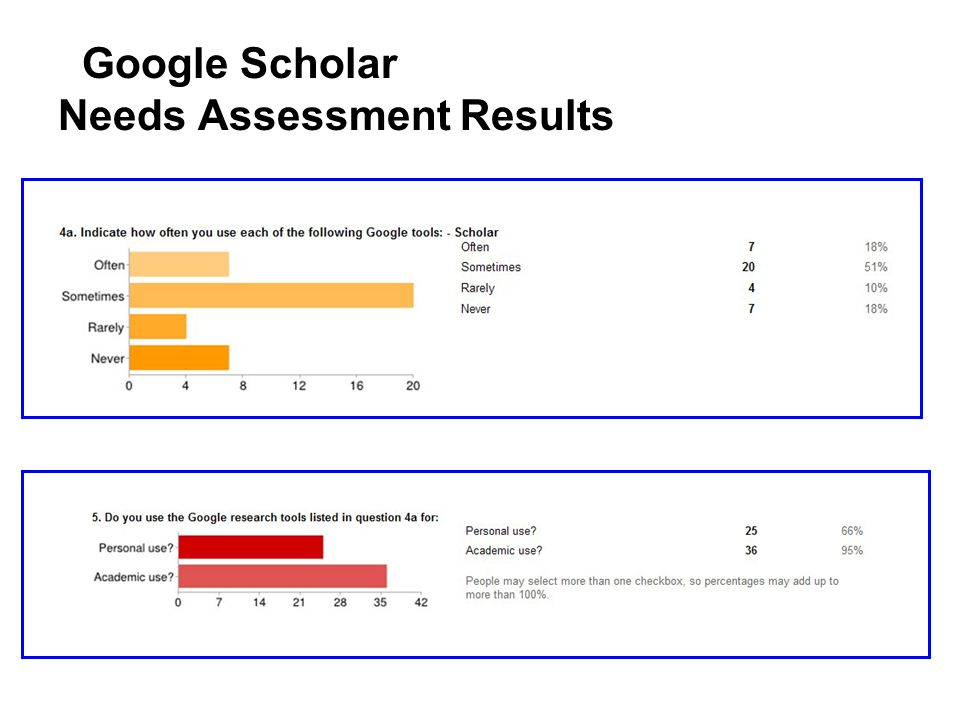 Google Scholar Needs Assessment Results