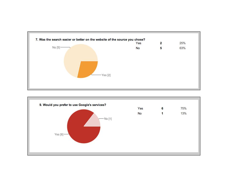 Group Work Sample: Perceptions of the Value of the Two Sites Use of Standard Criteria for Evaluation as Web Resources