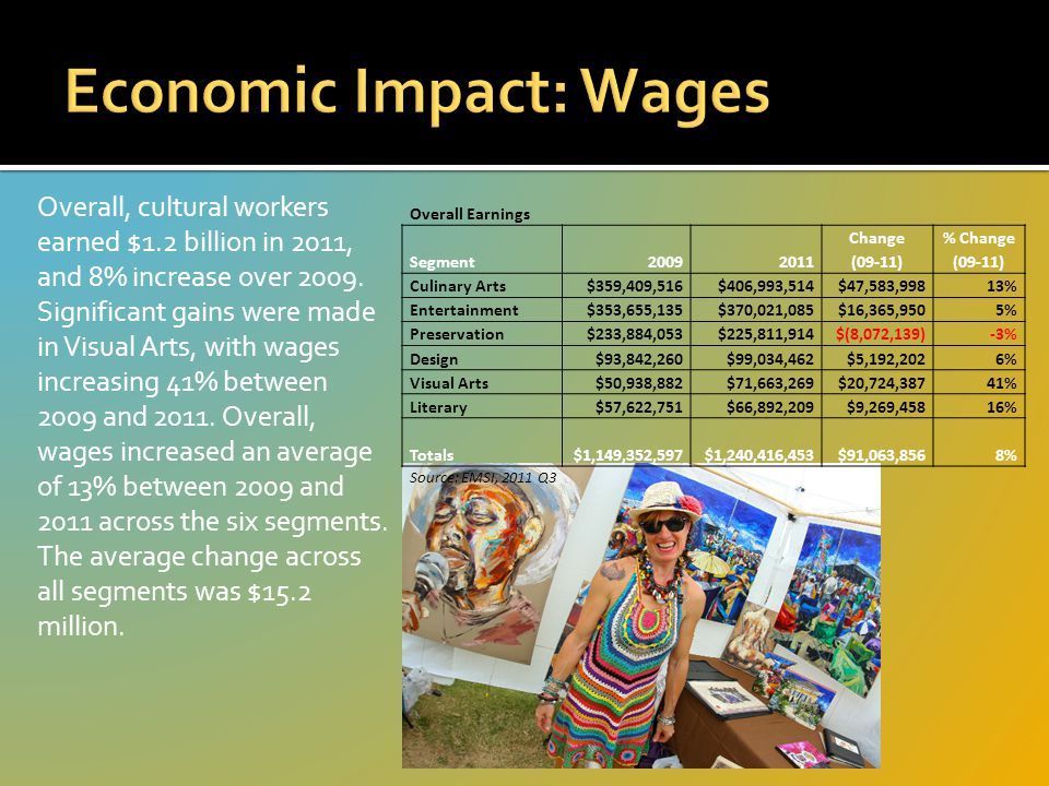 Overall, cultural workers earned $1.2 billion in 2011, and 8% increase over 2009.
