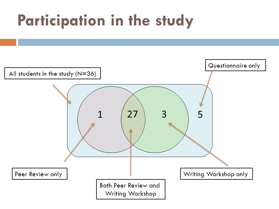 Participation in the study 3 27 1 5 All students in the study (N=36) Peer Review only Writing Workshop only Both Peer Review and Writing Workshop Questionnaire only